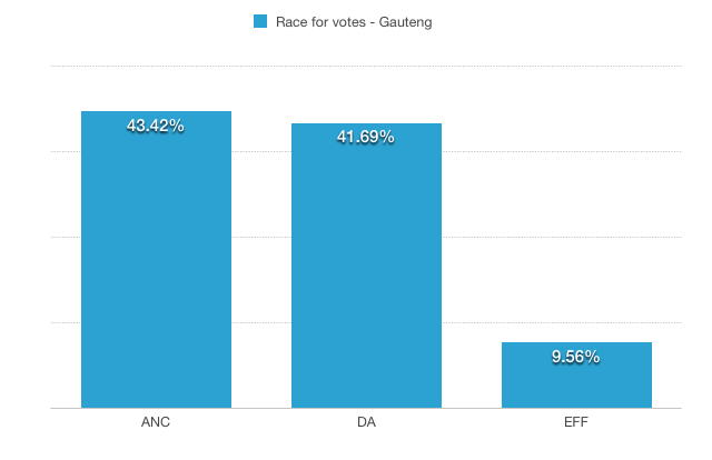 SABC - South African elections