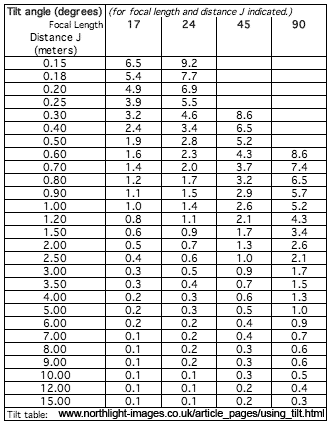 Tilt angle for focal length and distance table